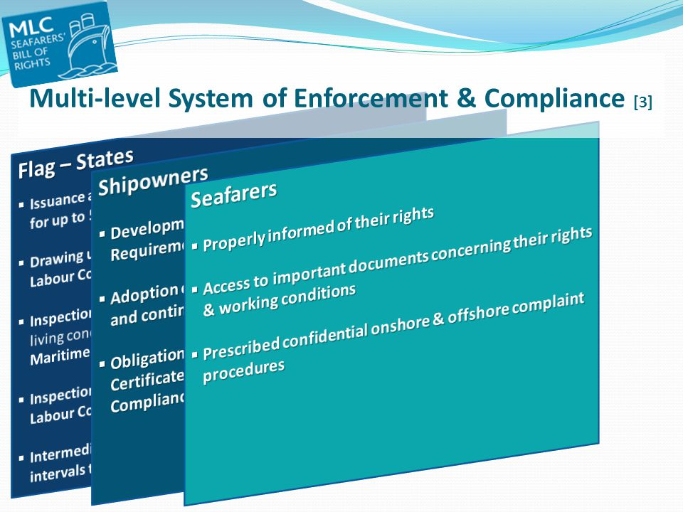 Multi-level System of Enforcement & Compliance [3]